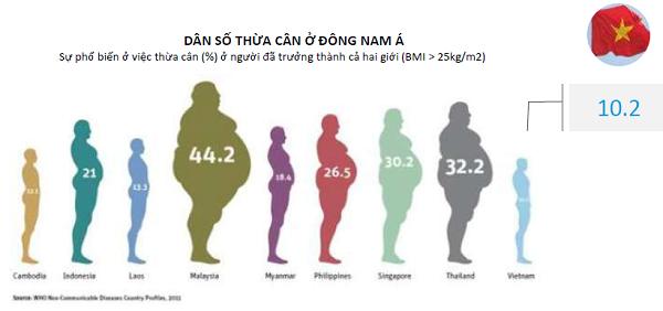 Tình trang béo phì ở các nước